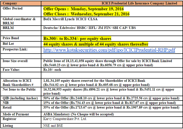 Icici prudential ipo fact sheet